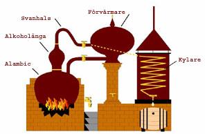 Cognac Klassificering